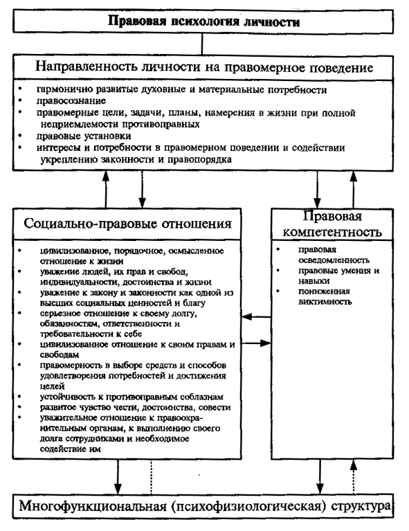 Тесты по юридической психологии